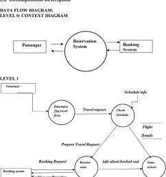 data flow diagram level 3 level 1 data flow diagram airline flight and reservation system software design [ 960 x 1057 Pixel ]