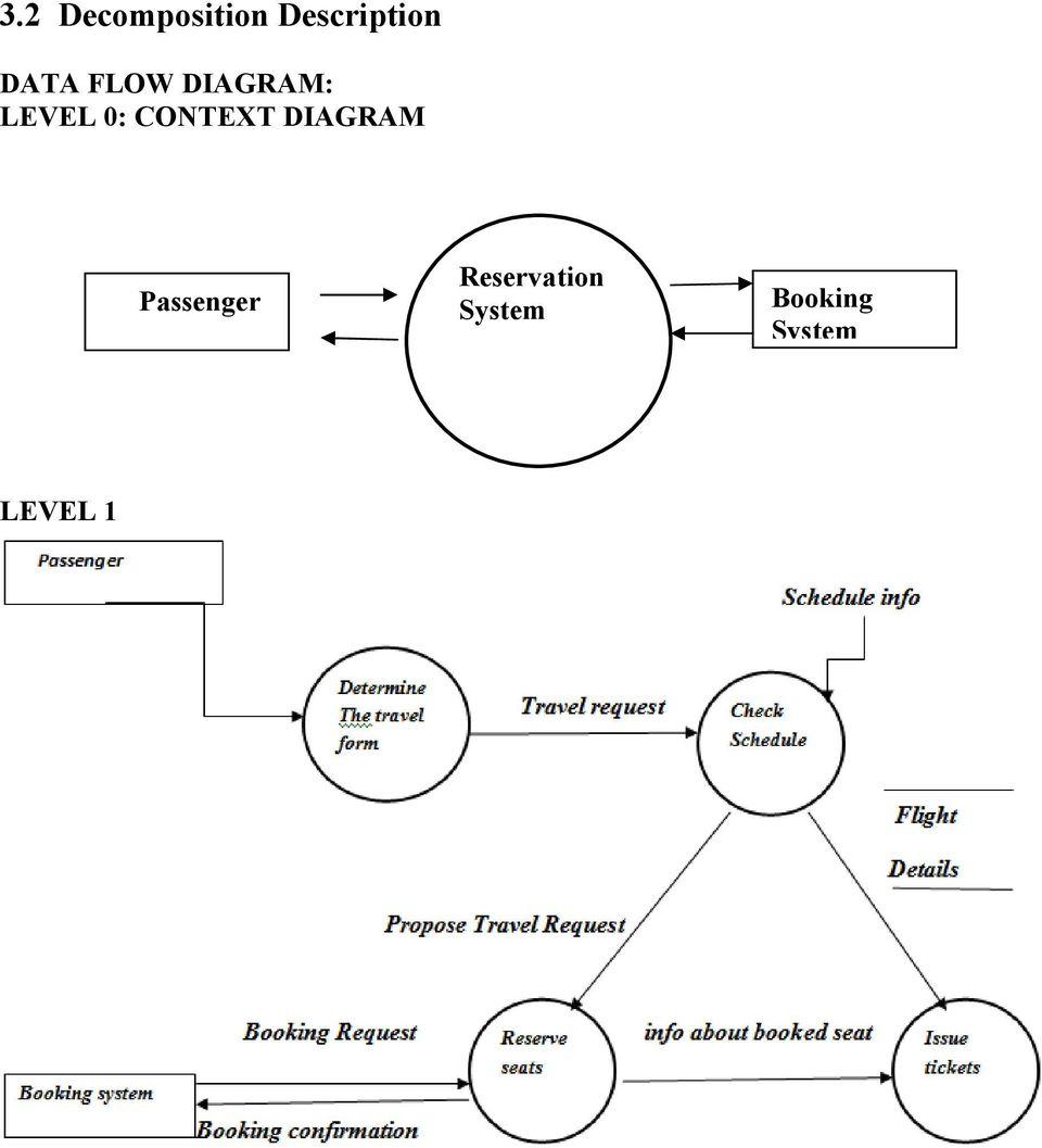 medium resolution of data flow diagram level 3 level 1 data flow diagram airline flight and reservation system software design
