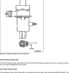 fuel vapor control valve the fuel vapor control valve figure 98 is in series [ 960 x 1160 Pixel ]