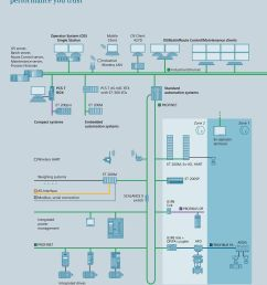 profinet compact systems embedded automation systems zone 2 zone 1 ex operator terminal wireless hart weighing [ 960 x 1268 Pixel ]
