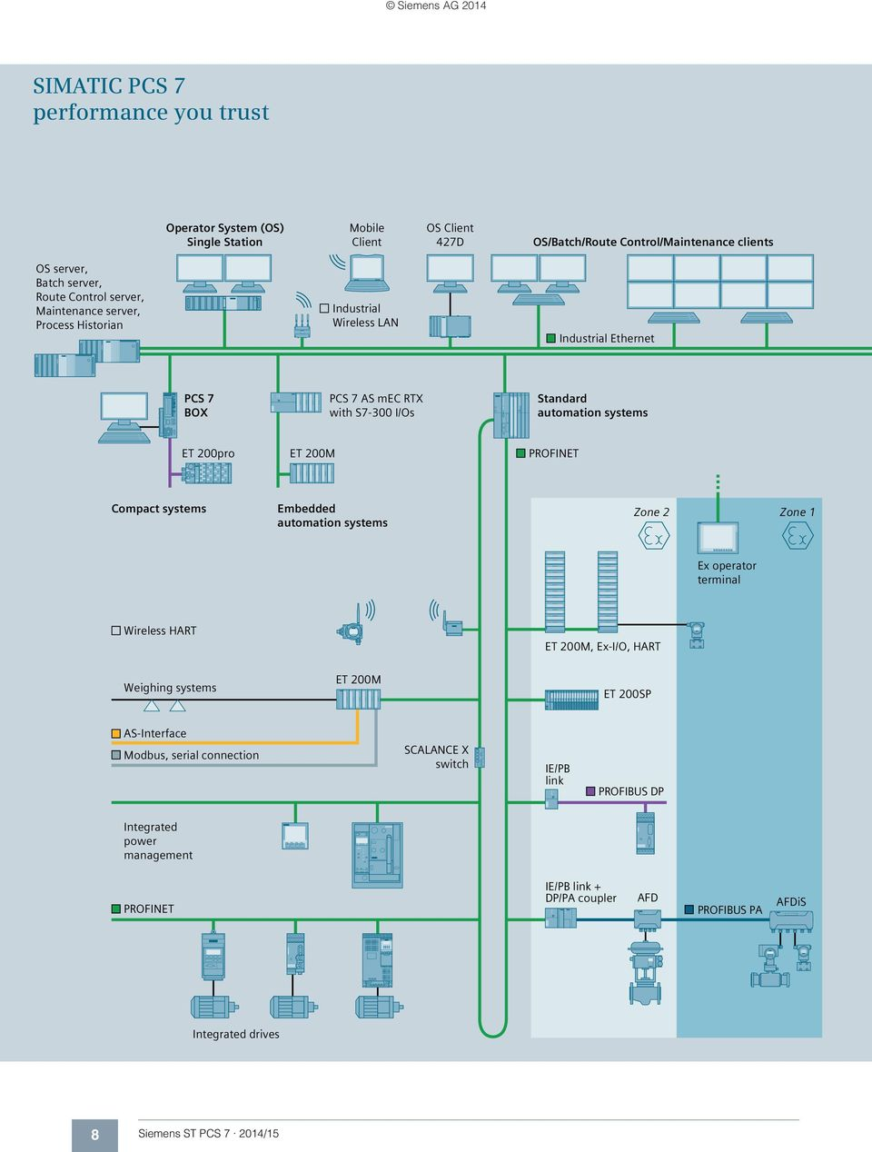 hight resolution of profinet compact systems embedded automation systems zone 2 zone 1 ex operator terminal wireless hart weighing