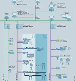automation systems zone 2 zone 1 et 200m et 200m single redundant et 200m f [ 960 x 1268 Pixel ]