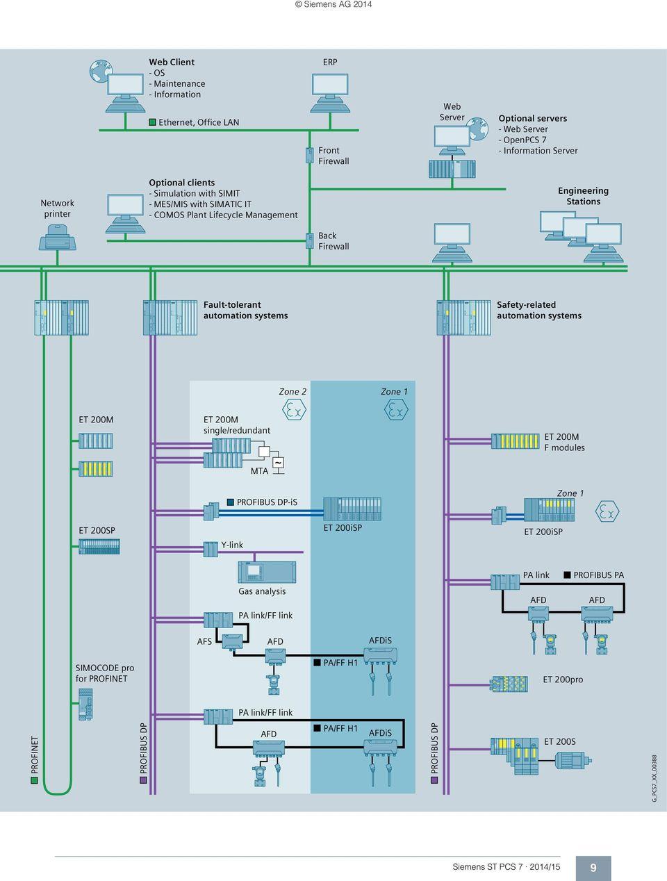 hight resolution of automation systems zone 2 zone 1 et 200m et 200m single redundant et 200m f