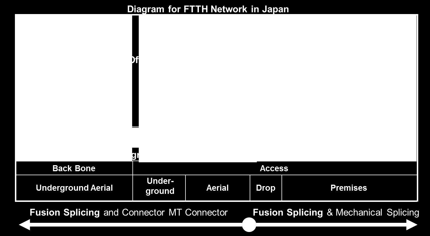 ftth network diagram protein synthesis with labels optical ribbon fiber in today s networks pdf