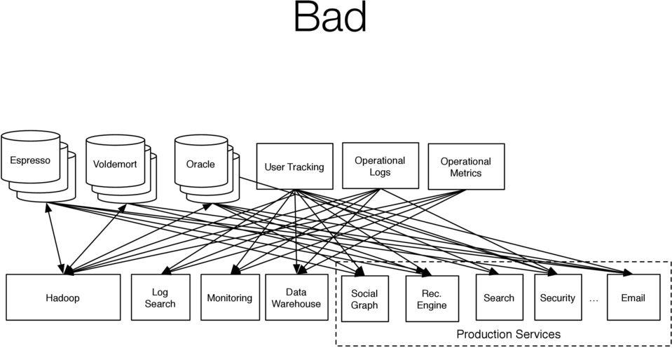 I Logs. Apache Kafka, Stream Processing, and Real-time
