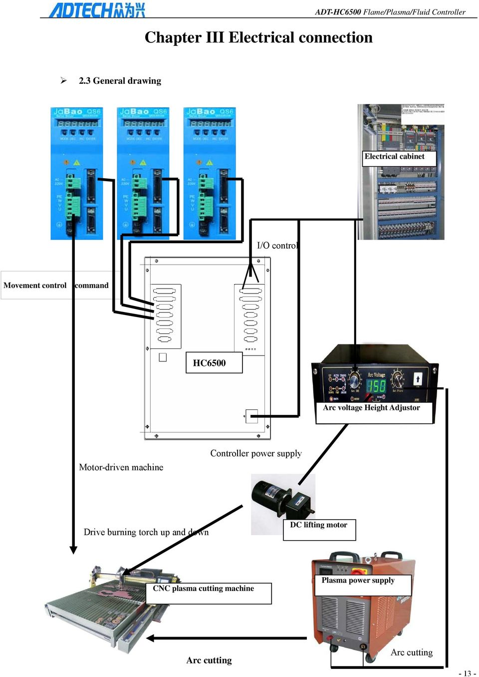 hight resolution of voltage height adjustor motor driven machine controller power supply drive burning torch