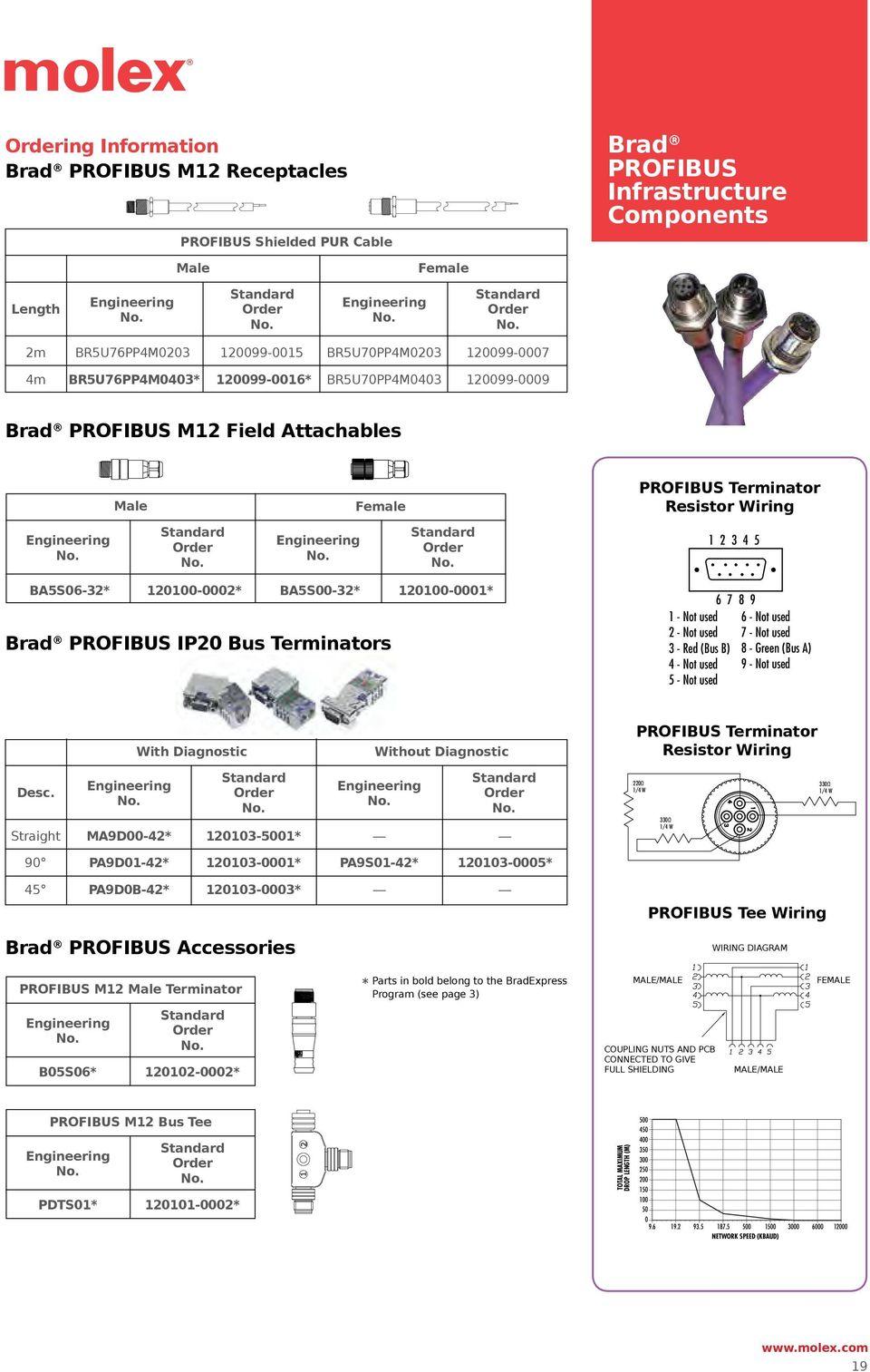 medium resolution of m12 profinet wiring diagram