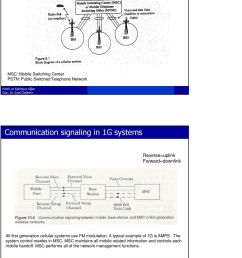use fm modulation a typical example of 1g is amps the system control resides 4 block diagram  [ 960 x 1395 Pixel ]