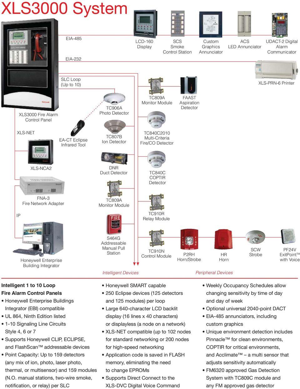 medium resolution of network adapter tc809a tc910r relay module honeywell enterprise building integrator s464g addressable manual pull station intelligent