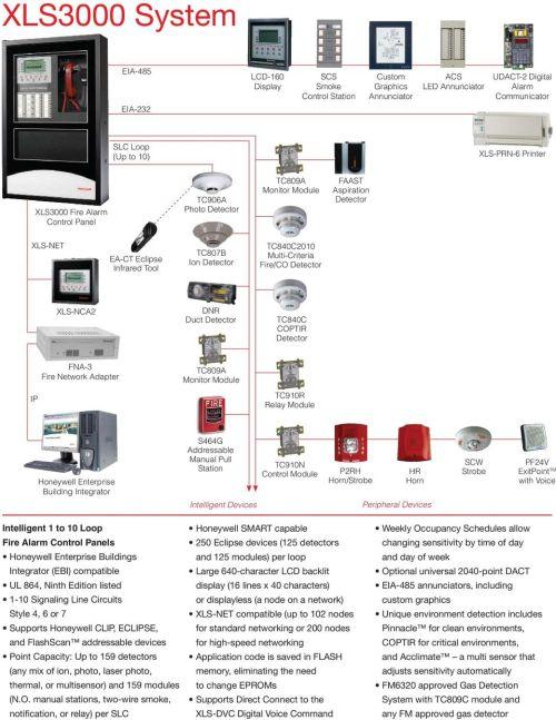 small resolution of network adapter tc809a tc910r relay module honeywell enterprise building integrator s464g addressable manual pull station intelligent