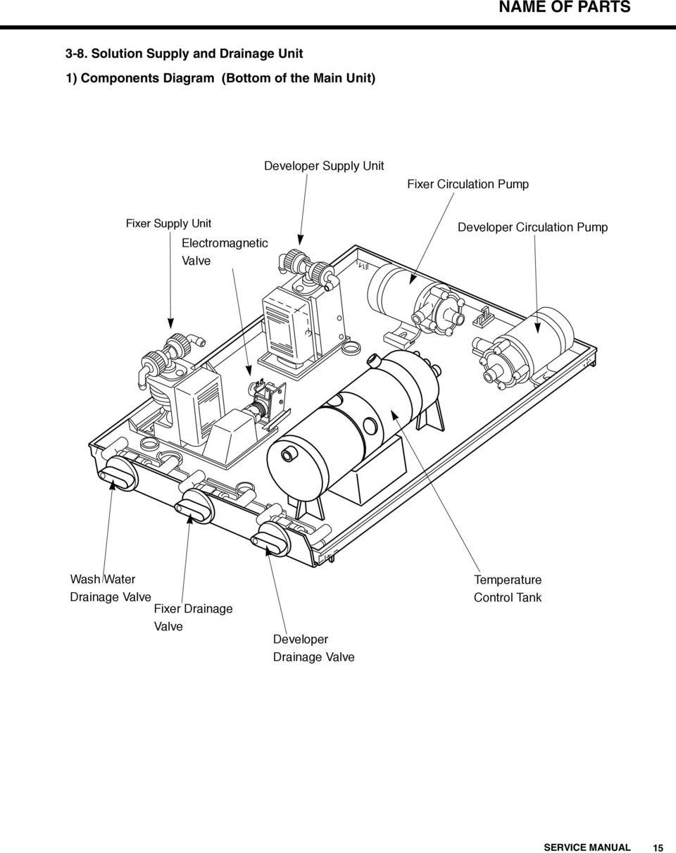 Model SRX-101A SERVICE MANUAL MEDICAL FILM PROCESSOR CODE