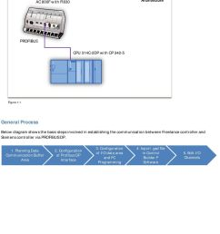 between freelance controller and siemens controller via profibus dp 1 planning data communication buffer [ 960 x 1266 Pixel ]