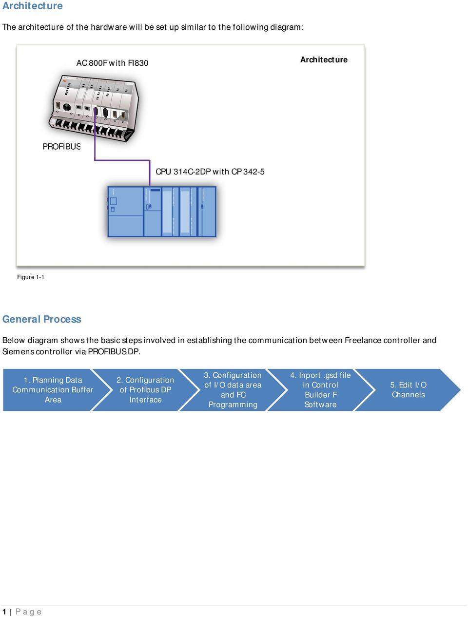 medium resolution of between freelance controller and siemens controller via profibus dp 1 planning data communication buffer