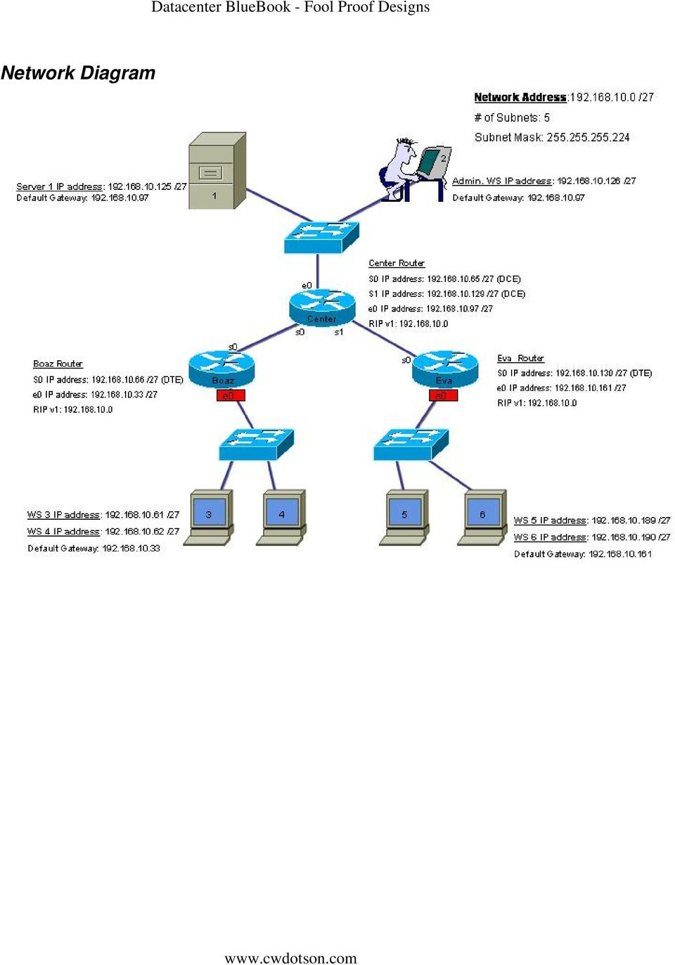 hight resolution of 6 table 1 network host information basic information router designation router name enable secret vty console password routing protocol routing