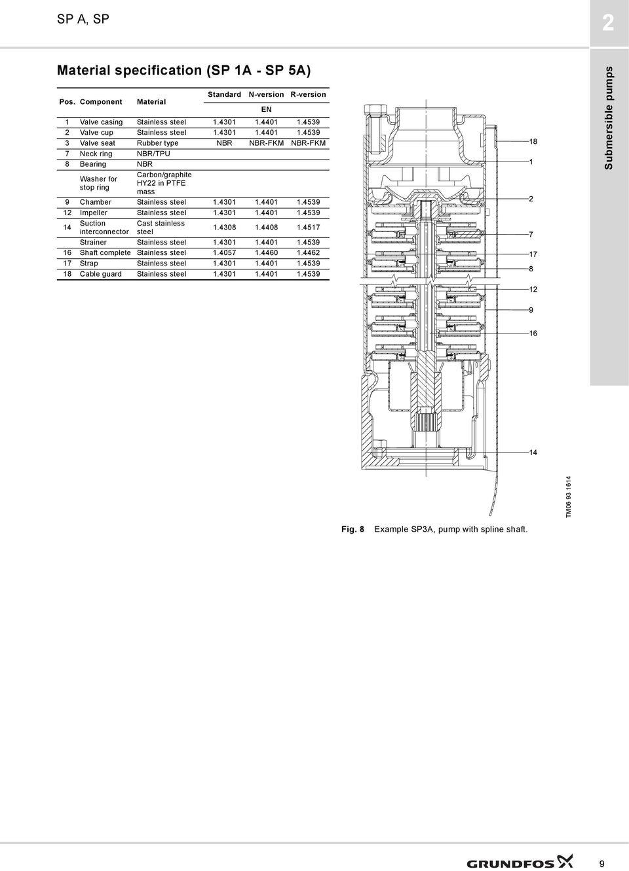 GRUNDFOS DATA BOOKLET SP A, SP. Submersible pumps, motors