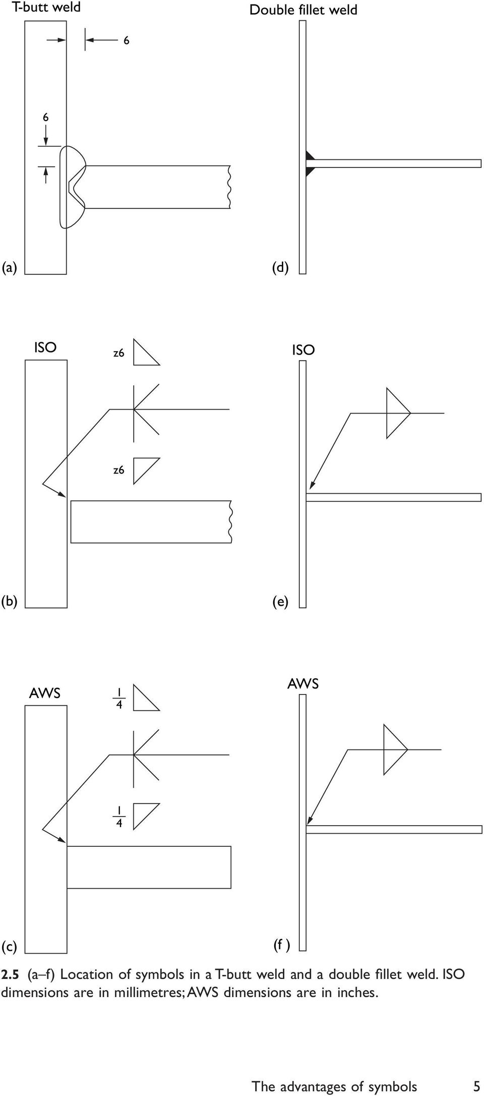 hight resolution of 5 a f location of symbols in a t butt weld and a double