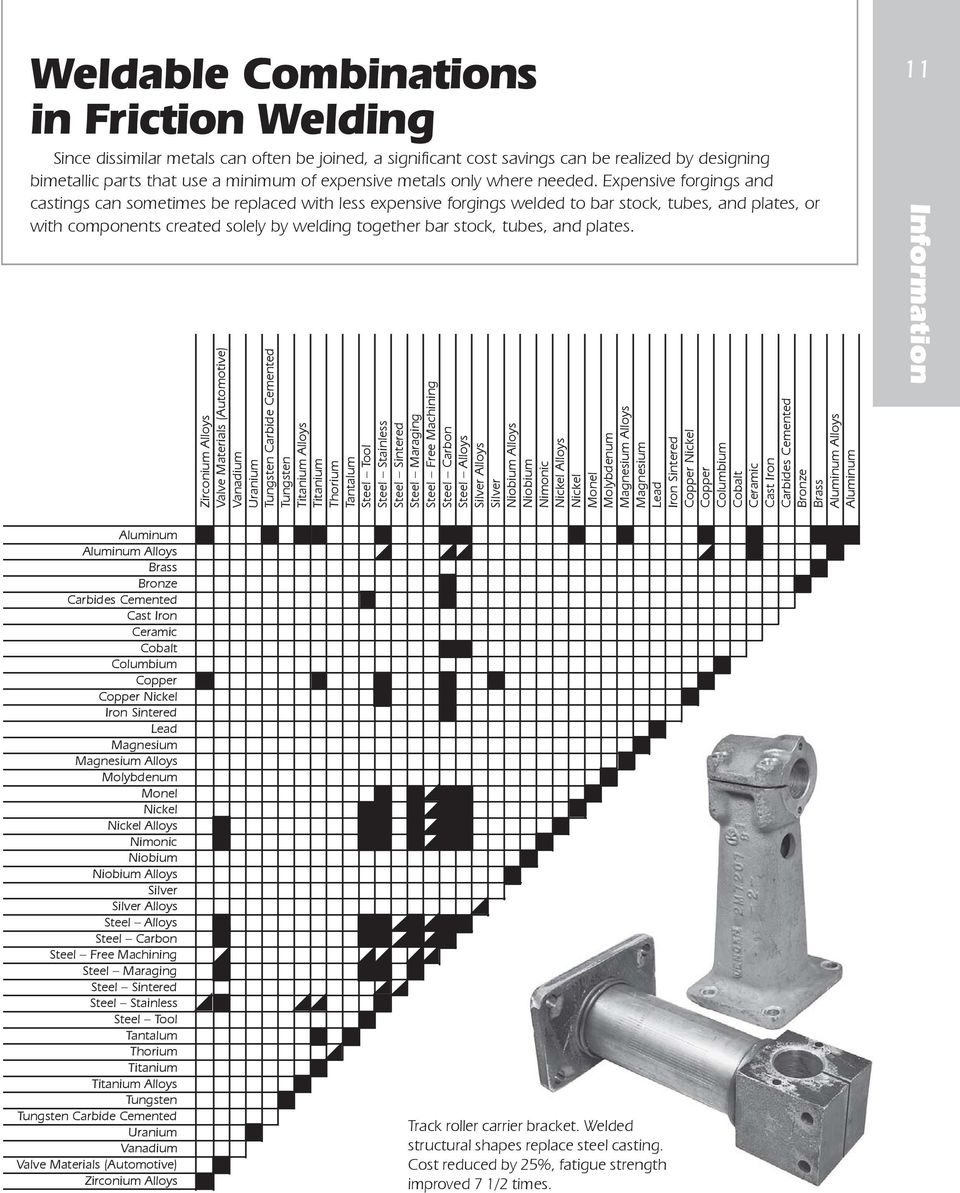 medium resolution of expensive forgings and castings can sometimes be replaced with less expensive forgings welded to bar stock