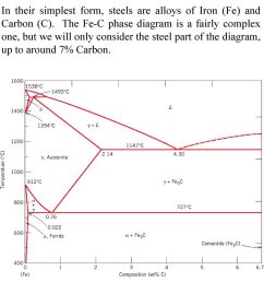 the fe c phase diagram is a fairly complex one but we will only [ 960 x 1270 Pixel ]