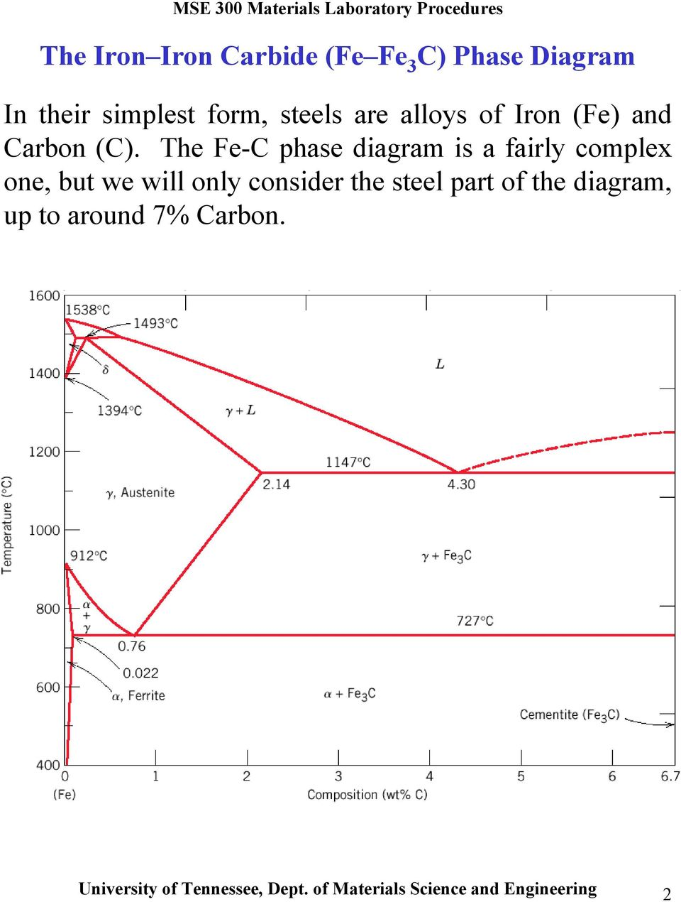 medium resolution of the fe c phase diagram is a fairly complex one but we will only