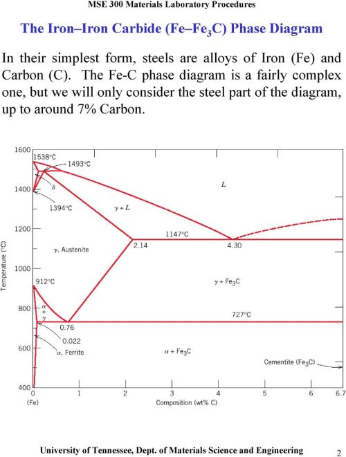 small resolution of the fe c phase diagram is a fairly complex one but we will only