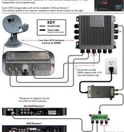 swim satellite wiring diagram wiring diagram paperguide for using directv swm technology with winegard mobile swim [ 960 x 1291 Pixel ]
