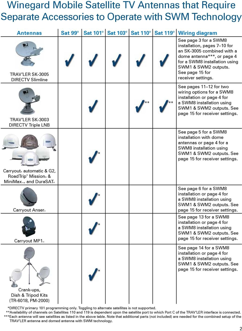 medium resolution of guide for using directv swm technology with winegard mobile winegard carryout wiring diagram
