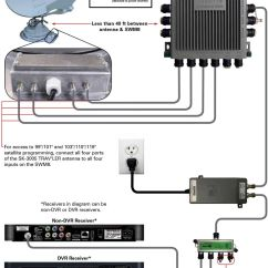 Directv Swm Power Inserter Diagram Ford Puma 1 7 Wiring Guide For Using Technology With Winegard Mobile Antenna To All Four Inputs On The Swm8