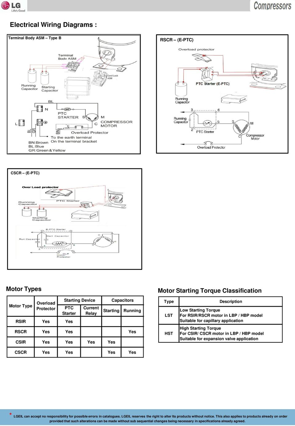 medium resolution of cscr wiring diagram wiring librarystarting running rscr yes yes yes csir yes yes yes yes cscr