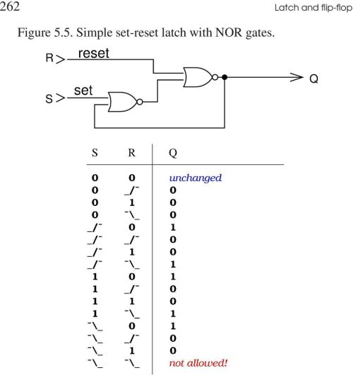 small resolution of 7 latch and flip flop 263 figure 5 6 simple set reset circuit with nand gates the two figures above show a circuit and the corresponding truth table
