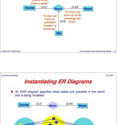 entity relationship model 21 instantiating er diagrams an eer diagram specifies what states [ 960 x 1495 Pixel ]