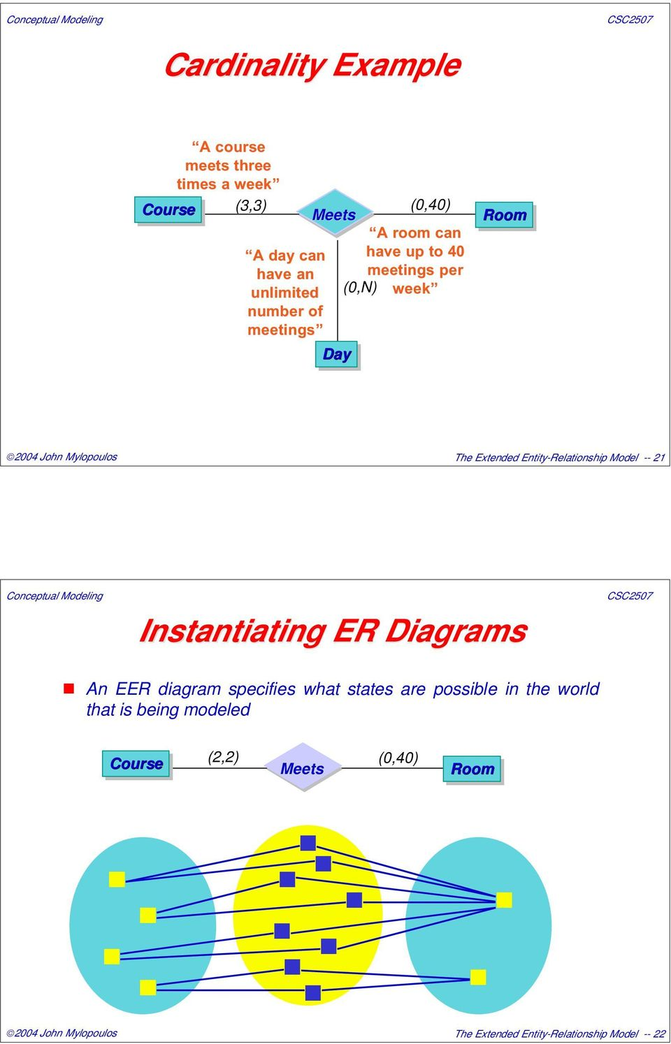 hight resolution of entity relationship model 21 instantiating er diagrams an eer diagram specifies what states