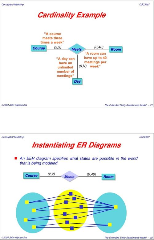 small resolution of entity relationship model 21 instantiating er diagrams an eer diagram specifies what states