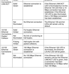 if the ethernet link act led is illuminated but not the [ 960 x 1534 Pixel ]