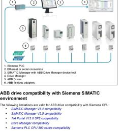 the following picture shows the overview setup of siemens plc and abb drives integration using profibus [ 960 x 1624 Pixel ]