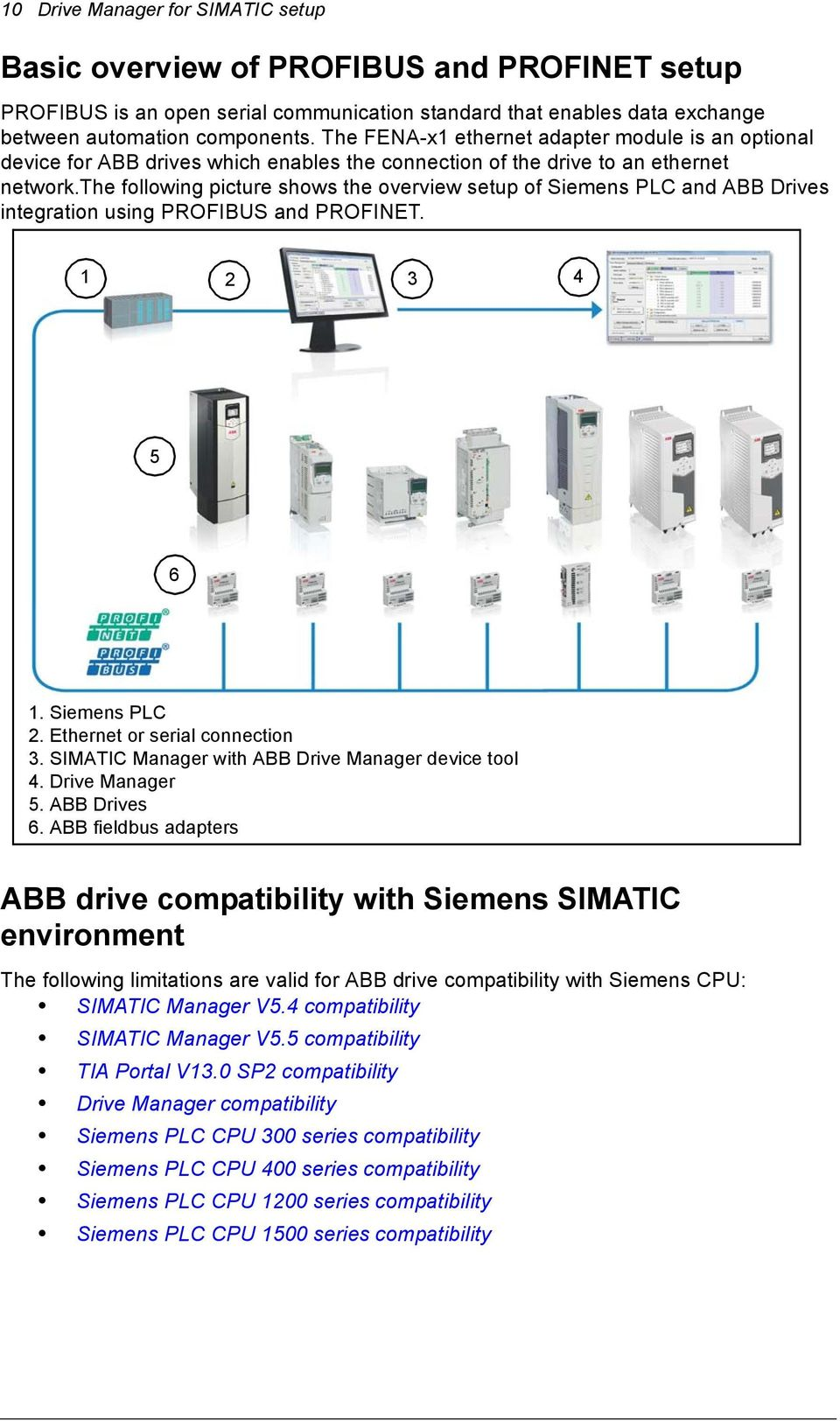 hight resolution of the following picture shows the overview setup of siemens plc and abb drives integration using profibus