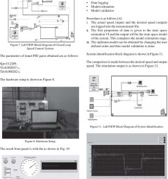 they are data logging model estimation model validation figure 7 labview block diagram of [ 960 x 1328 Pixel ]