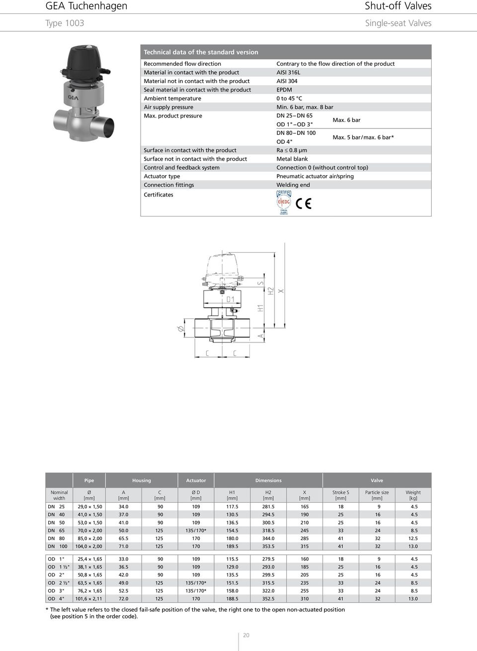 hight resolution of product pressure dn 25 dn 65 od 1 od 3 max 6 bar