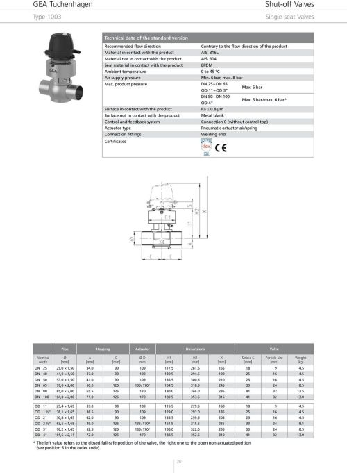 small resolution of product pressure dn 25 dn 65 od 1 od 3 max 6 bar