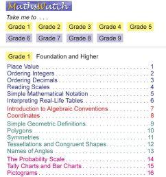 Higher Worksheets GCSE Syllabus Worksheets. Grades 1 to 9. Grade 1. Grade  6. Grade 2. Grade 7. Grade 8. Grade 3. Grade 4. Grade 9. - PDF Free Download [ 936 x 960 Pixel ]