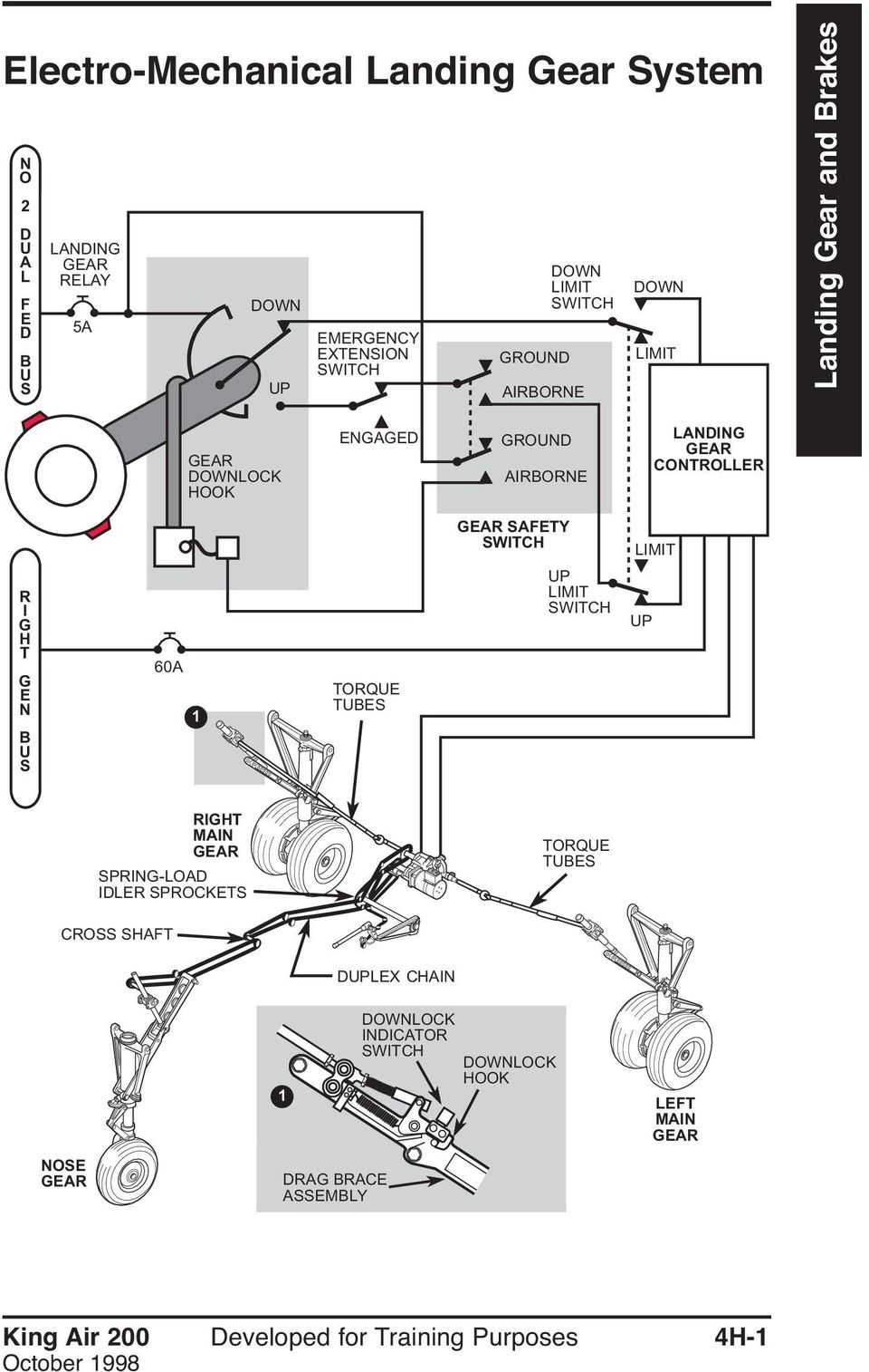 Electro-Mechanical Landing Gear System. Landing Gear and