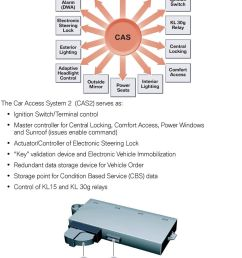 access power windows and sunroof issues enable command actuator controller of electronic [ 960 x 1399 Pixel ]