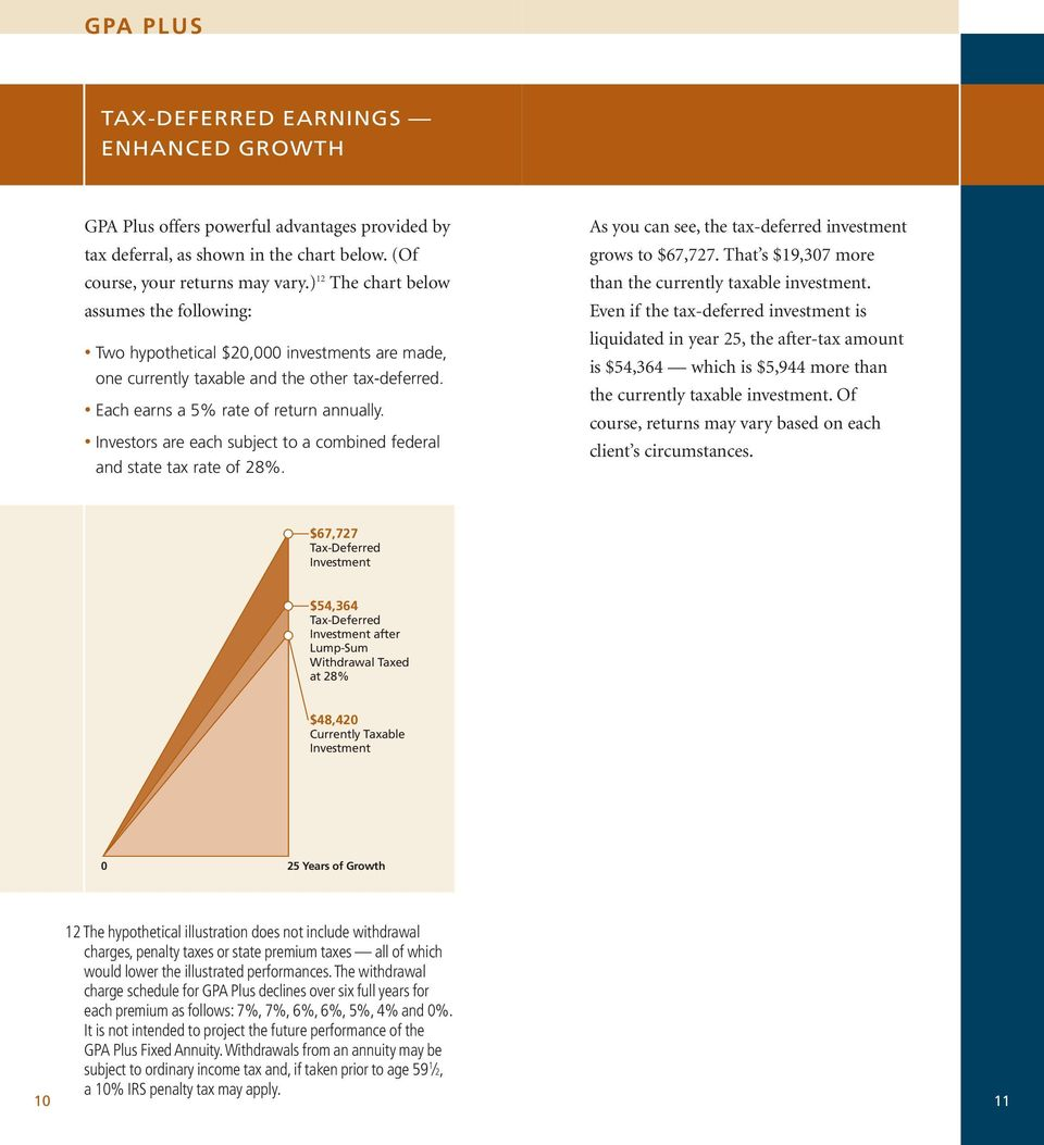 Investors Are Each Subject To A Combined Federal And State Tax Rate Of 28%.