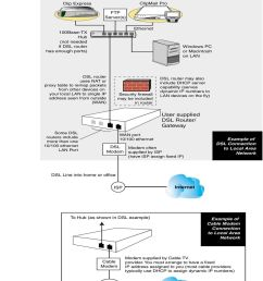 may be included in router dsl router may also include dhcp server capability serves dynamic [ 960 x 1345 Pixel ]