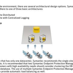 Symantec Endpoint Protection Architecture Diagram Tanning Bed Wiring 11 0 Sizing And Organization That Has Only One Datacenter Recommends The Single Site Design