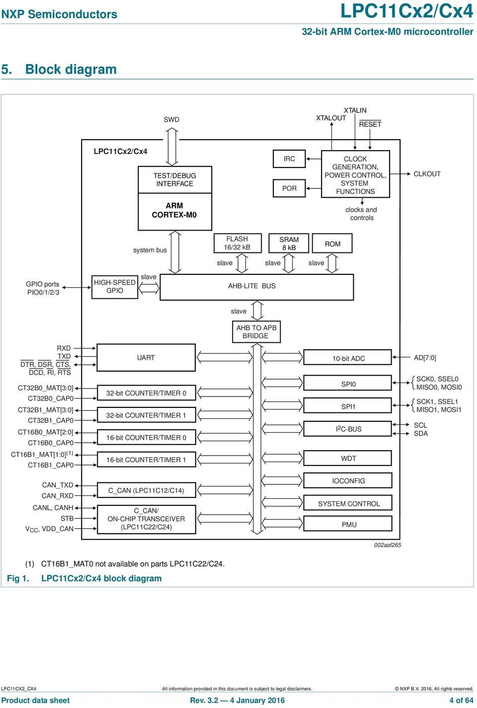 medium resolution of ct16b0 mat 2 0 ct16b0 cap0 uart 32 bit counter timer 0 32