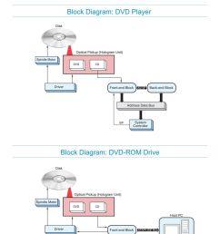 block address data bus sif system controller block diagram dd rom drive disk [ 960 x 1358 Pixel ]