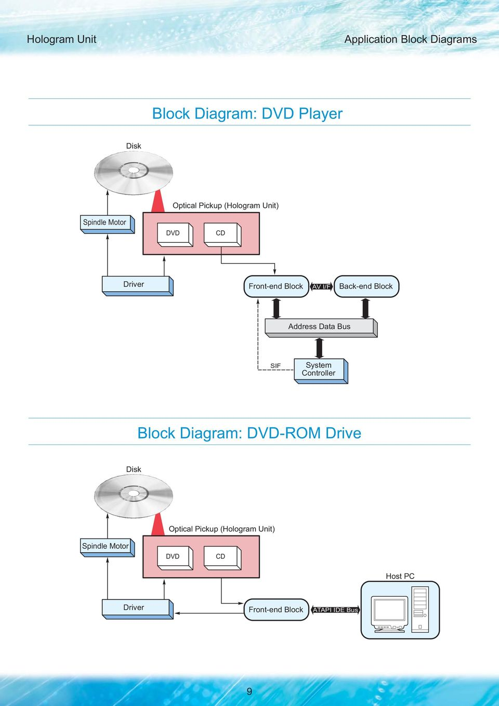 hight resolution of block address data bus sif system controller block diagram dd rom drive disk