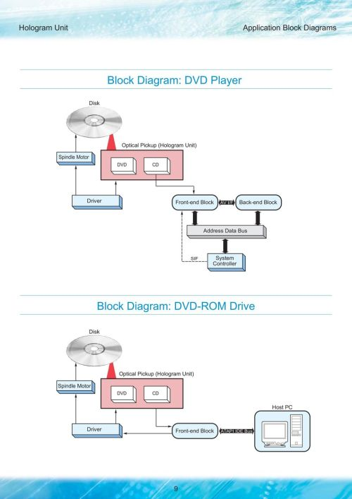 small resolution of block address data bus sif system controller block diagram dd rom drive disk