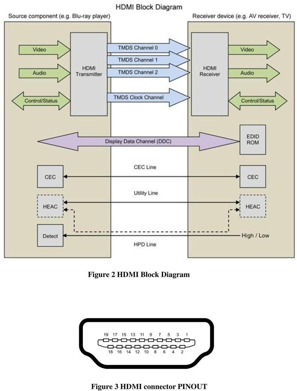 hight resolution of 5 table 2 hdmi pin assignment to facilitate the higher display resolution at 4k hdmi standard has evolved from hdmi 1 0 in 2002 to hdmi 2 0 in hdmi 2 0