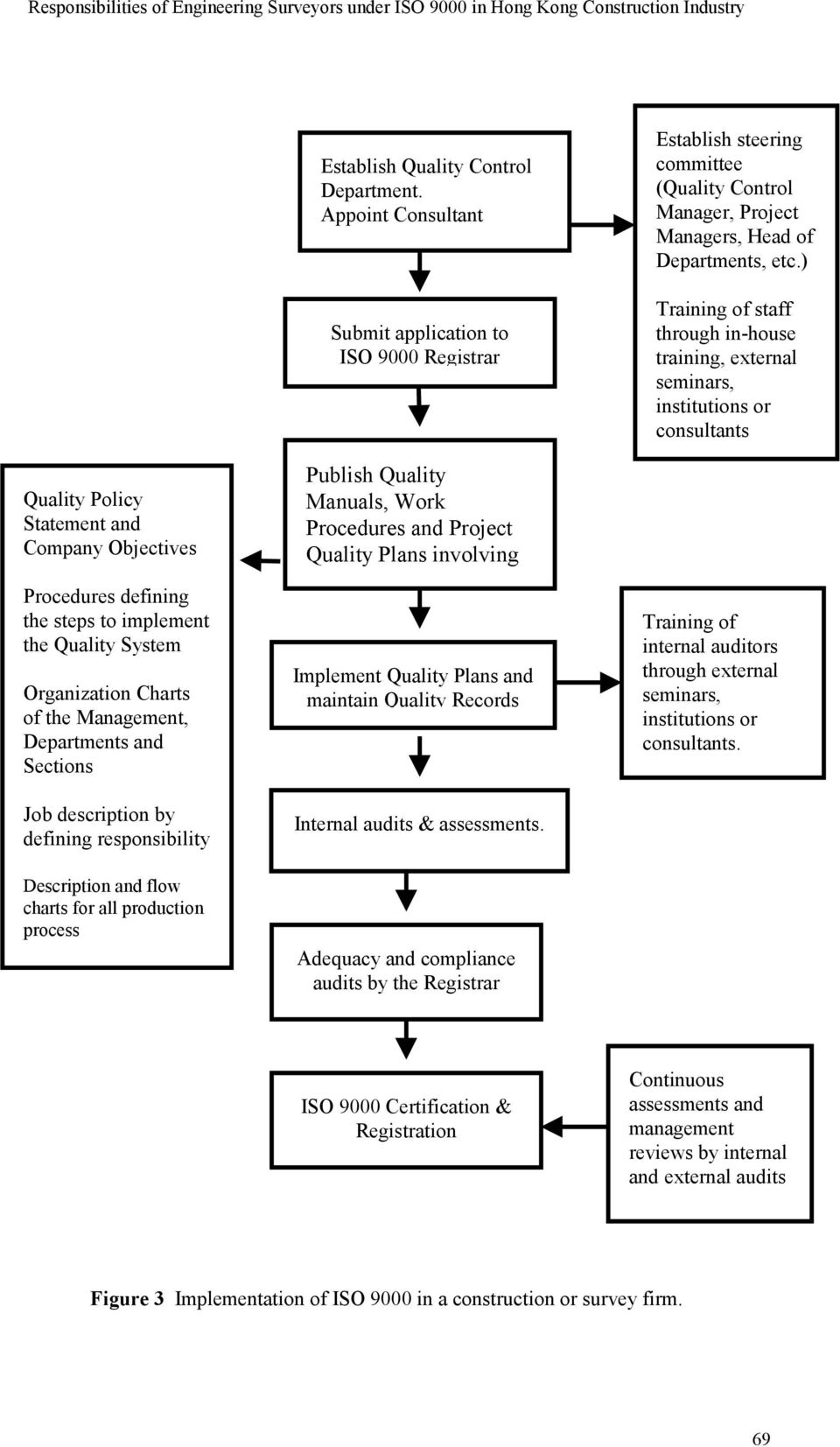 medium resolution of system organization charts of the management departments and sections job description by defining responsibility description